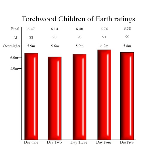 torchwood ratings